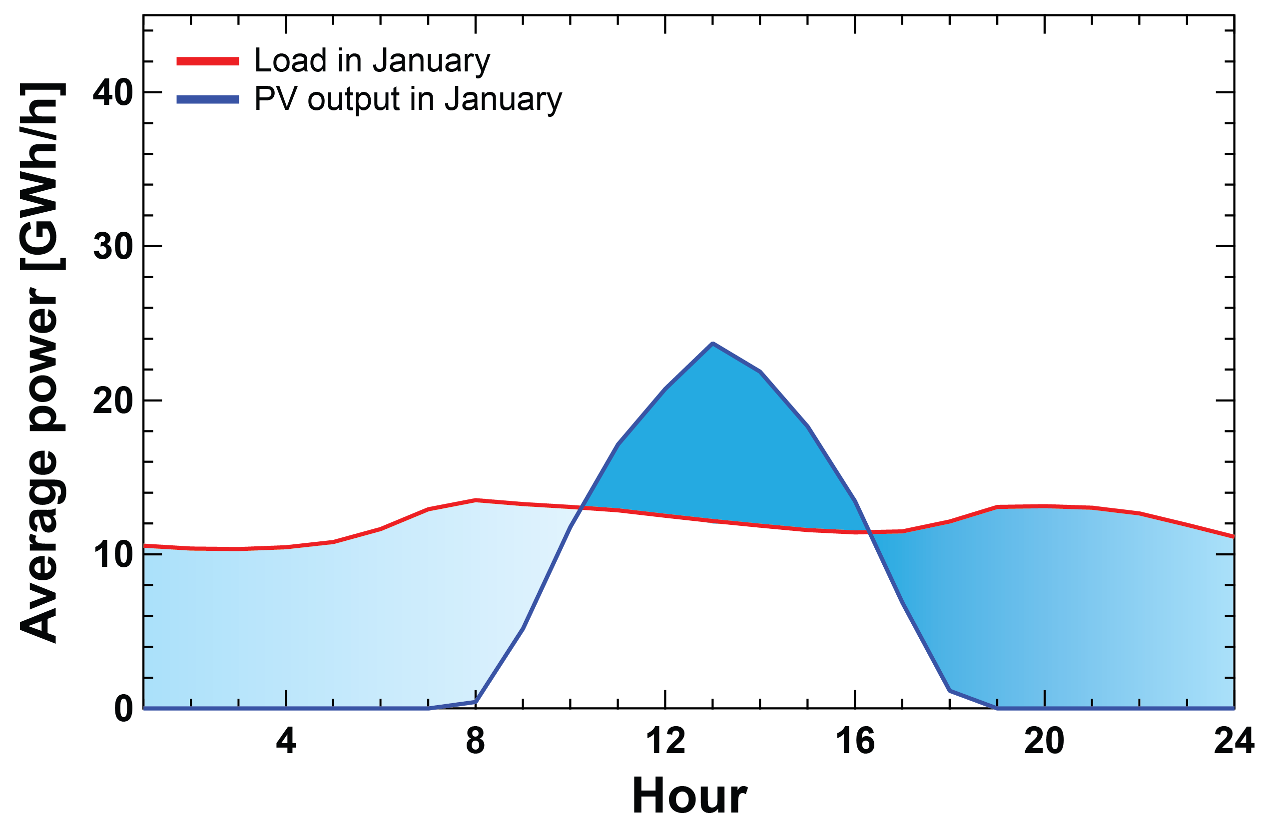 Plot of daily load and solar availability profiles for North Central ERCOT
